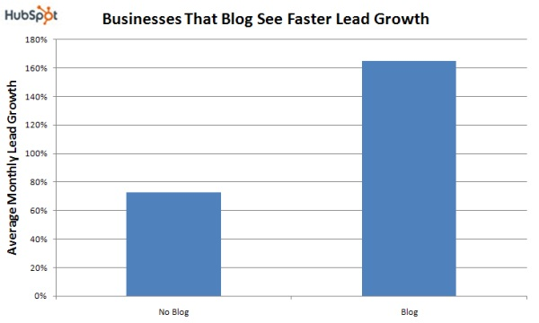 Blogs-will-grow-Faster-Lead-Growth